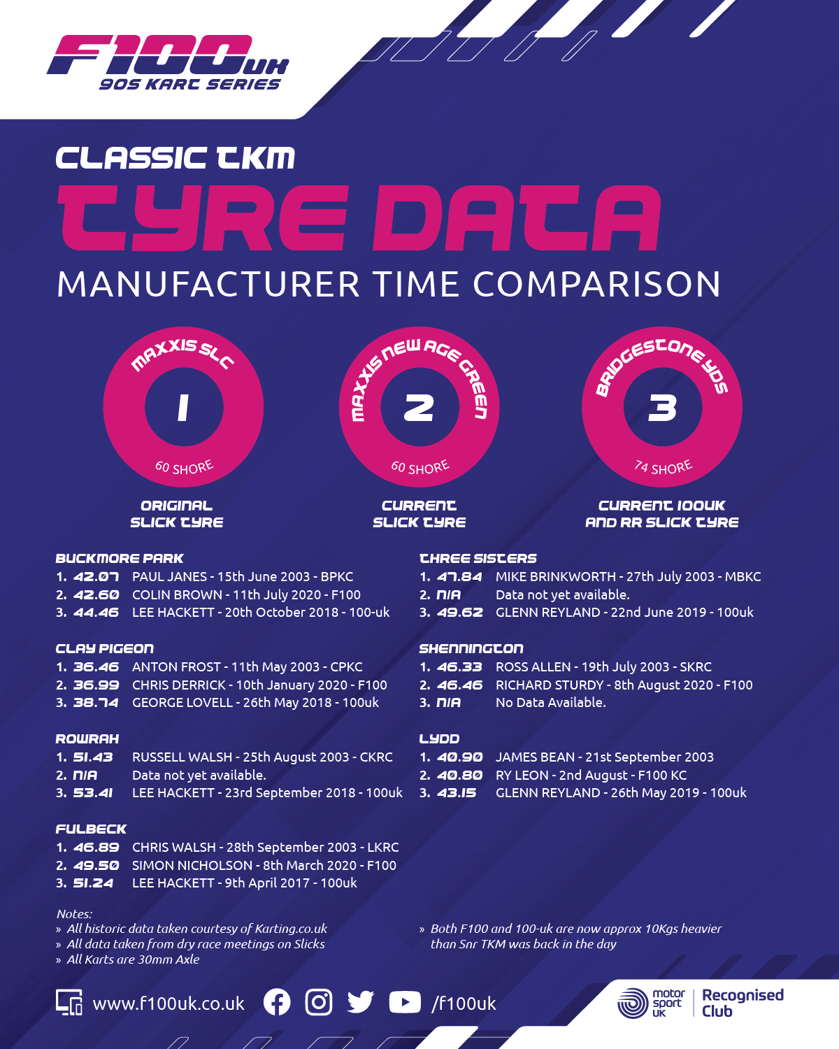 F100UK Classic TKM Tyre Data 2020
